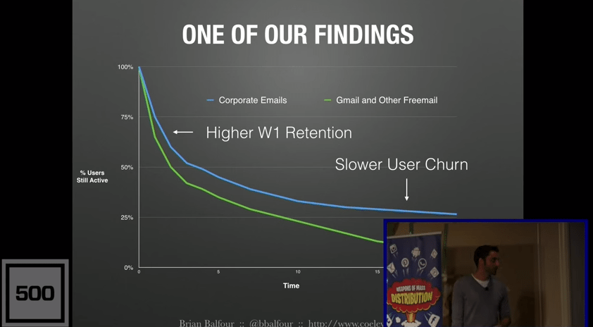 Brian Balfour found that getting people's work emails increased their retention.